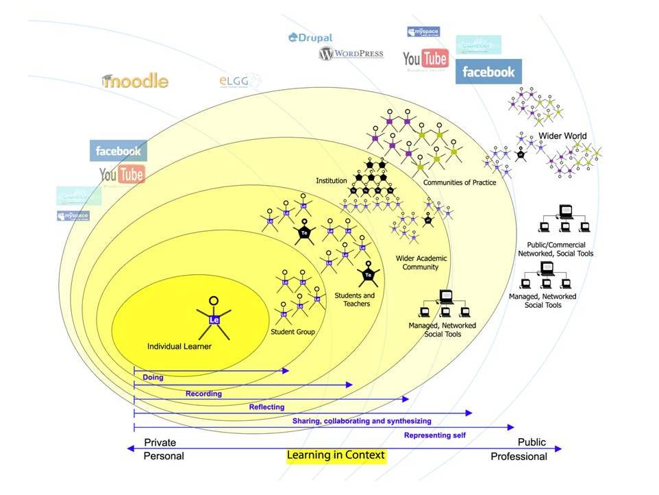 makelinks between: personal mastery in specific domains; social learning